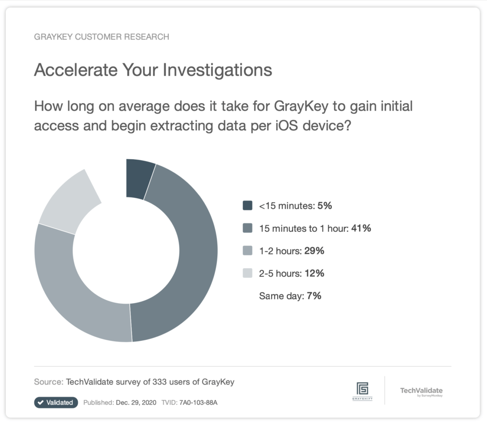 Accelerate Your Investigations TechValidate Survey Results Grayshift